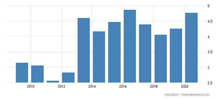 belarus high technology exports percent of manufactured exports wb data