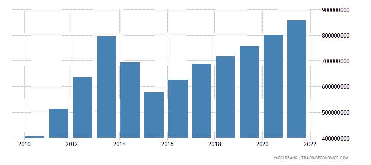 belarus high technology exports us dollar wb data