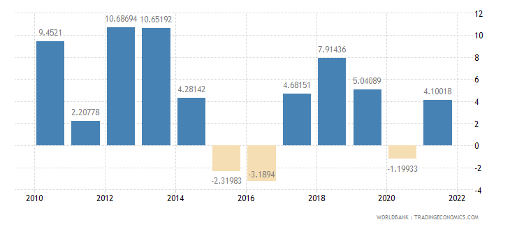 belarus household final consumption expenditure annual percent growth wb data