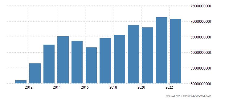 belarus household final consumption expenditure constant lcu wb data