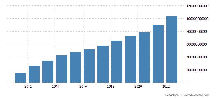 belarus household final consumption expenditure current lcu wb data