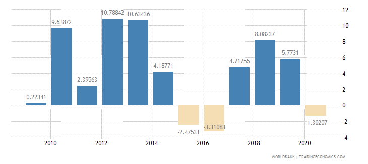 belarus household final consumption expenditure per capita growth annual percent wb data