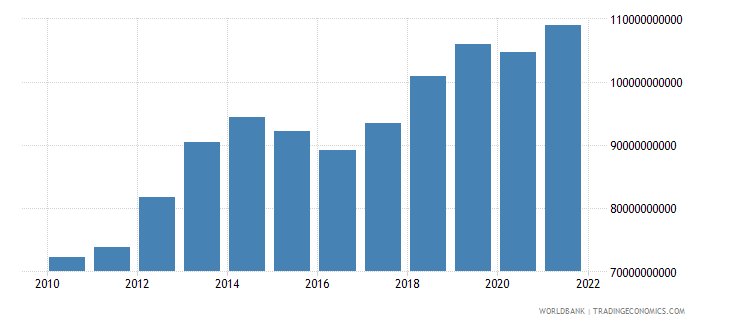 belarus household final consumption expenditure ppp constant 2005 international dollar wb data