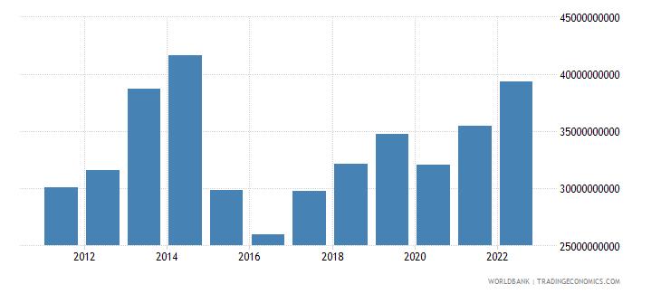 belarus household final consumption expenditure us dollar wb data