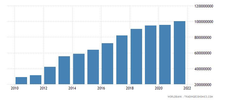 belarus ibrd loans and ida credits dod us dollar wb data