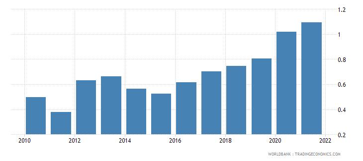 belarus ict goods exports percent of total goods exports wb data