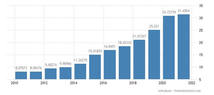 belarus ict service exports percent of service exports bop wb data