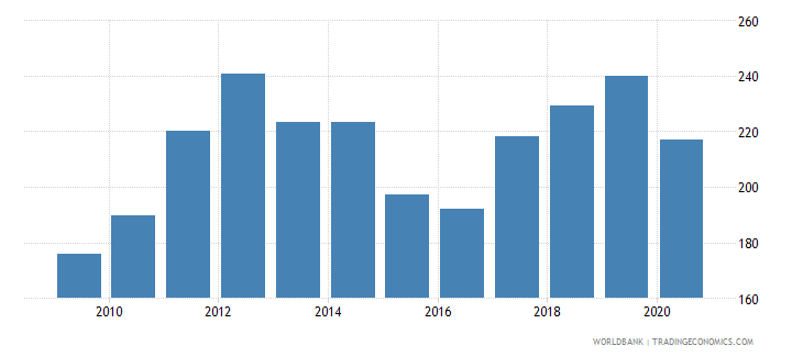 belarus import volume index 2000  100 wb data