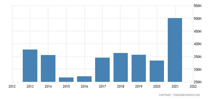 belarus imports aluminum