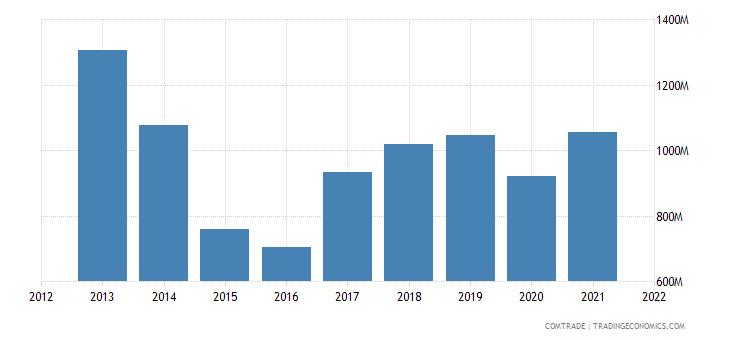 belarus imports articles iron steel
