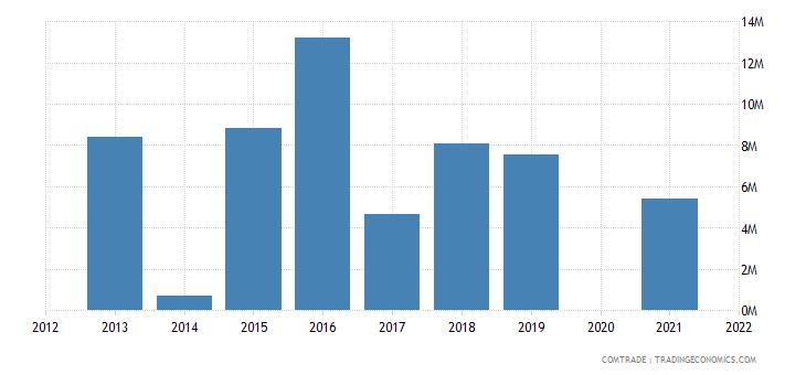 belarus imports australia