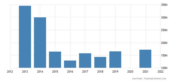 belarus imports austria
