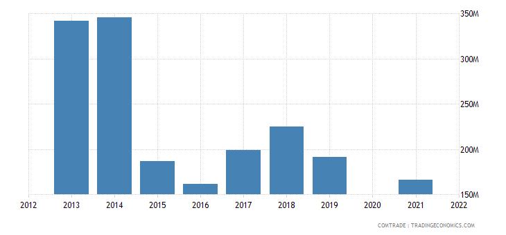 belarus imports belgium