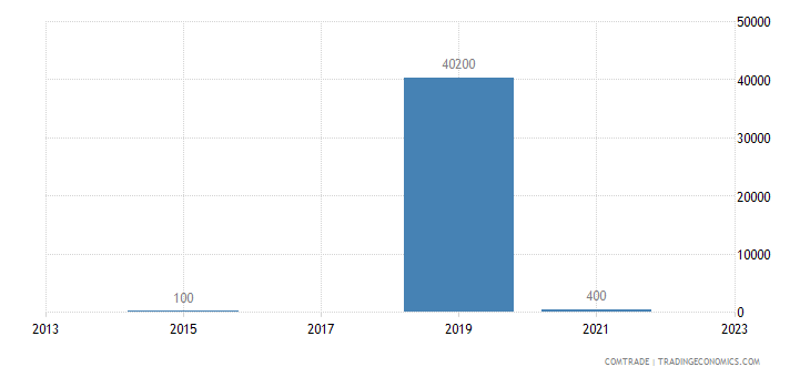 belarus imports bhutan