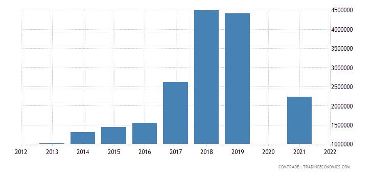 belarus imports cambodia