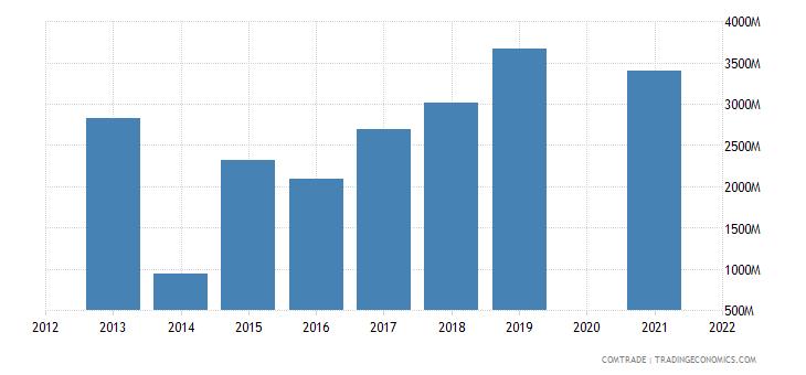 belarus imports china