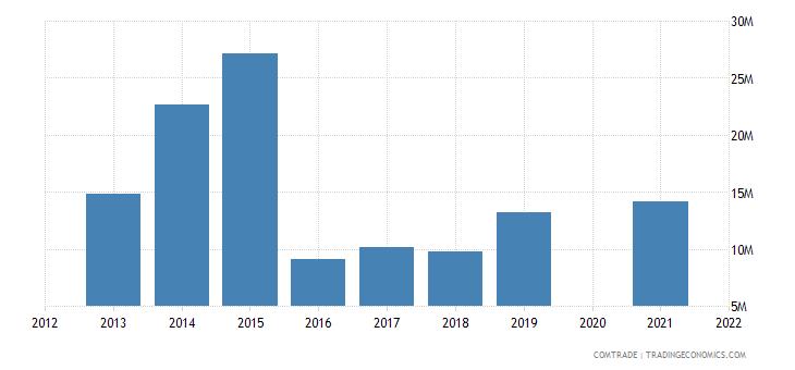 belarus imports croatia