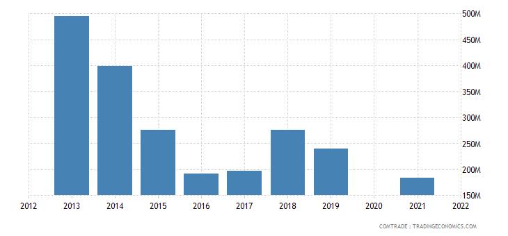 belarus imports czech republic