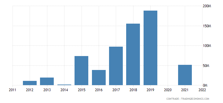 belarus imports ecuador