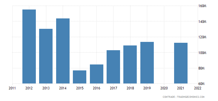 belarus imports finland