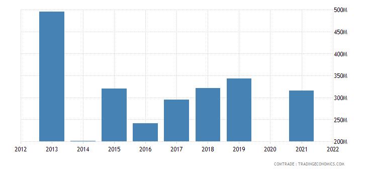 belarus imports france