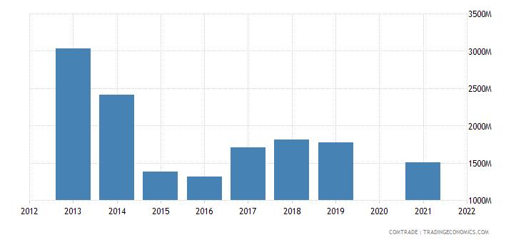 belarus imports germany