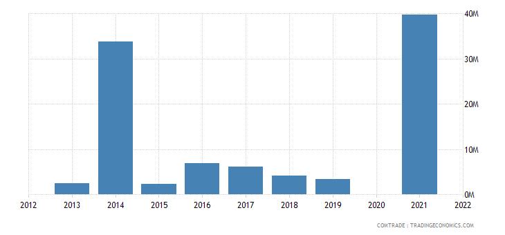 belarus imports hong kong