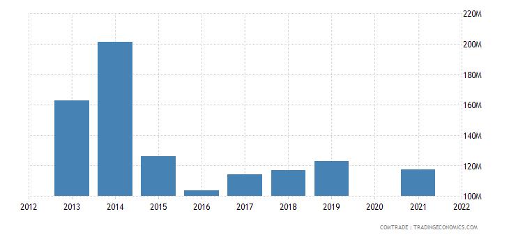 belarus imports hungary