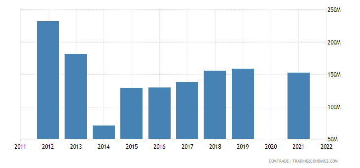 belarus imports india