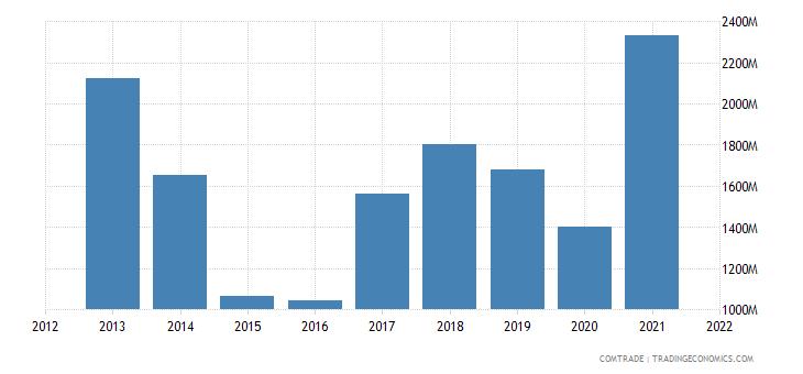 belarus imports iron steel