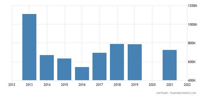 belarus imports italy