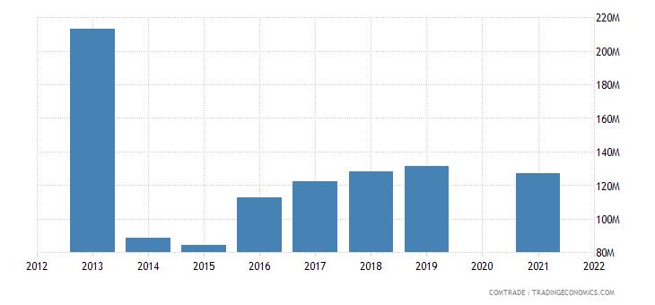 belarus imports japan