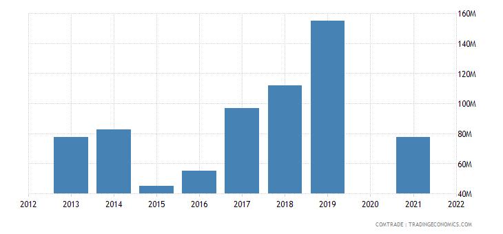 belarus imports kazakhstan
