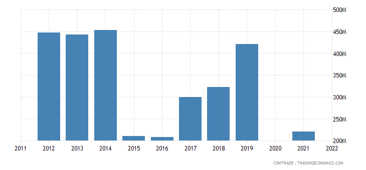 belarus imports netherlands
