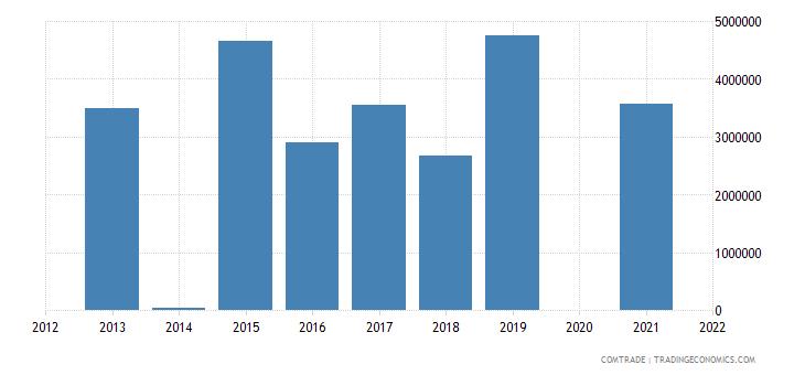 belarus imports new zealand