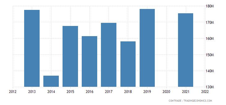 belarus imports norway