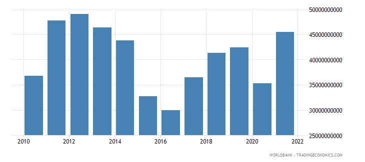 belarus imports of goods and services bop us dollar wb data