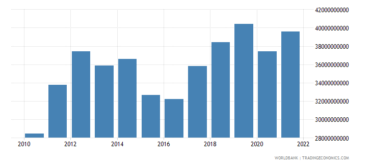 belarus imports of goods and services constant 2000 us dollar wb data