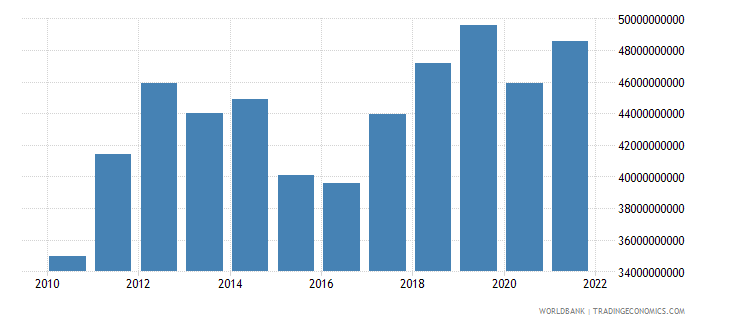belarus imports of goods and services constant lcu wb data