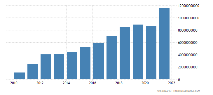 belarus imports of goods and services current lcu wb data