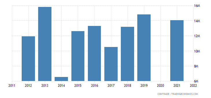 belarus imports pakistan