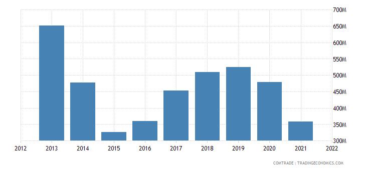 belarus imports rubbers