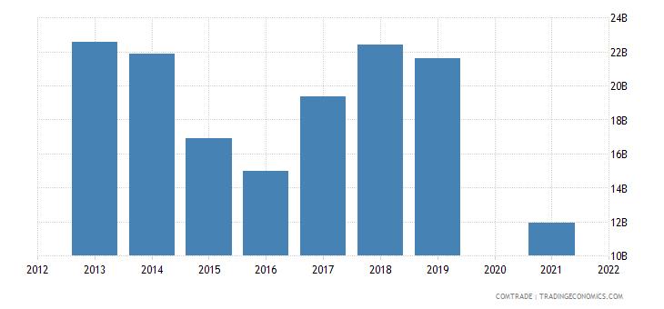 belarus imports russia