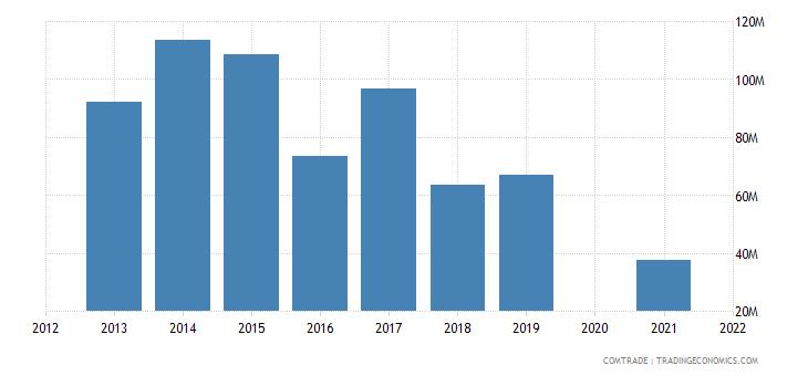 belarus imports serbia