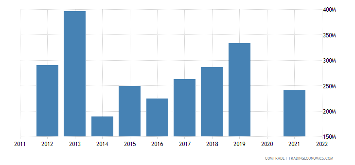 belarus imports spain