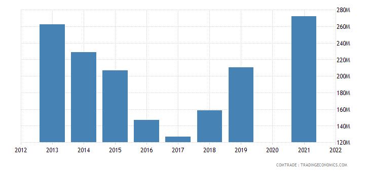 belarus imports switzerland