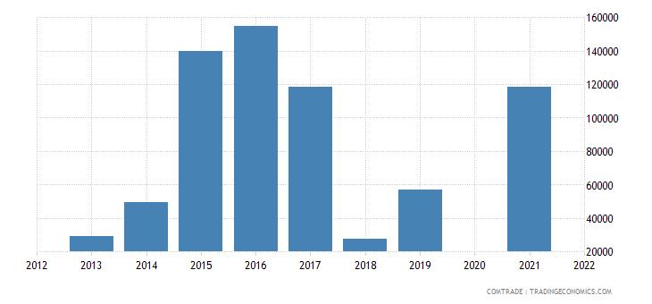 belarus imports trinidad tobago