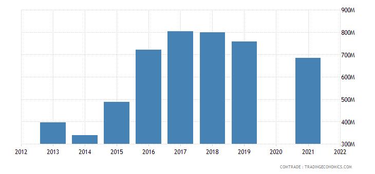 belarus imports turkey