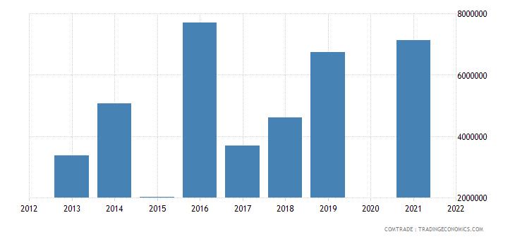 belarus imports turkmenistan