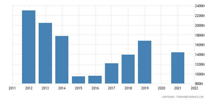 belarus imports ukraine